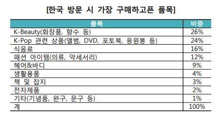 """""""한국 오면 사고 싶은건…"""" 해외소비자, K뷰티·K팝·K푸드 선호"""