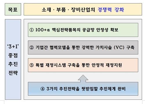 """日수출규제 100일…홍남기 """"소재·부품·장비 경쟁력 강화 총력"""""""