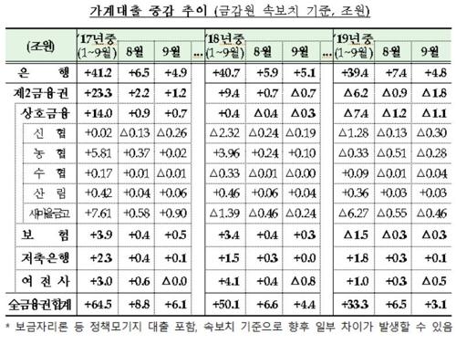 9월 가계대출 증가폭 전월의 반토막…올 누적 17조원 적어(종합)