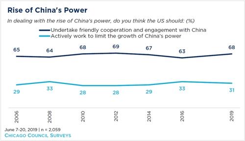 """미국인 68%, 무역전쟁에도 """"대중 우호협력 정책 지속해야"""""""