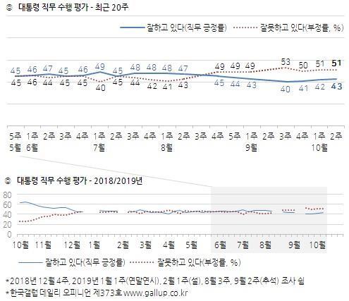 文대통령 국정지지도 43%…부정평가 51%