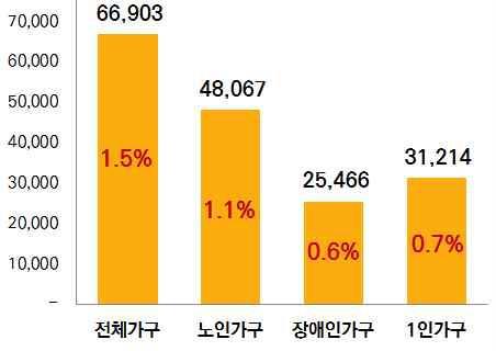 경기도 빈곤율 19%로 전국평균 웃돌아…홀몸노인 75% 심각