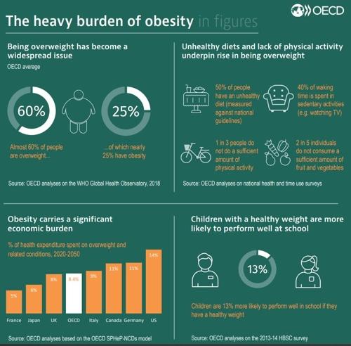 비만은 글로벌경제에 '족쇄'…30년간 GDP 3%씩 손해본다