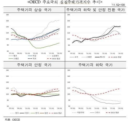 """""""중국·캐나다·호주 등 집값 안정세 전환…정부 규제 영향"""""""