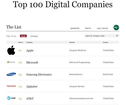 삼성전자, 포브스 선정 '전세계 디지털 선도하는 기업' 3위