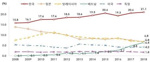 """""""中시장서 韓메모리·화장품 '고군분투'…중간재도 日에 역전"""""""
