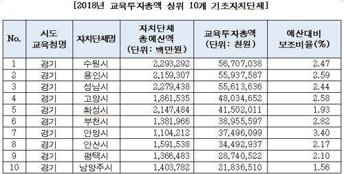 """김병욱 """"교육투자 최고 지자체는 경기 수원·용인·성남"""""""