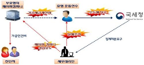 '탈세하고 호화생활' 연예인·유튜버 등 122명 동시 세무조사
