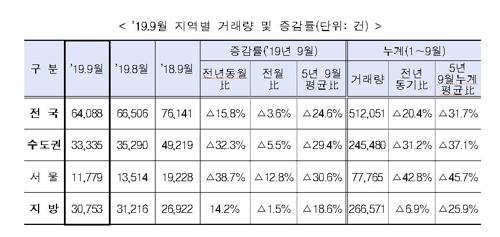 9월 서울 주택 매매거래 작년보다 39% 줄어