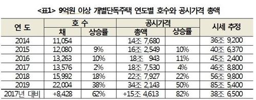 """""""2년간 서울 9억 이상 개별단독주택 62% 증가…공시가는 82%↑"""""""