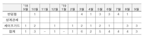 """[고침] 경제(""""가뜩이나 통상 어려운데…"""" 1년새 한국산 수…)"""