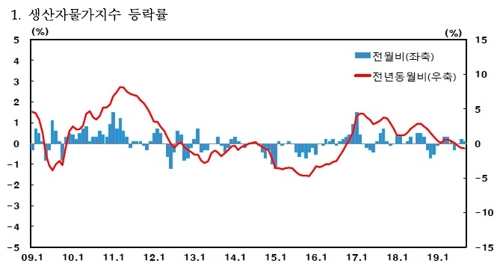 9월 생산자물가 작년 동기 대비 0.7%↓…석달째 마이너스