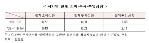 """""""수출-성장 연결성 약해져…임금안정ㆍ자본재 국산화 필요"""""""