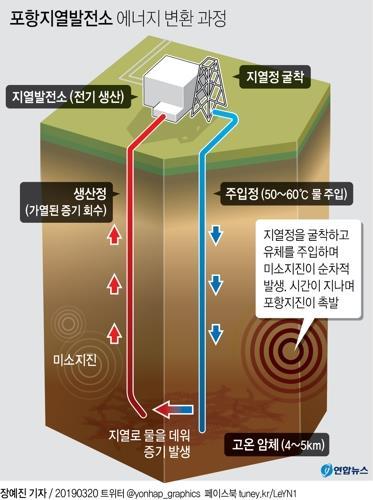 '포항지진 원인' 오해받은 화성시청사 지열 사업 결국 중단