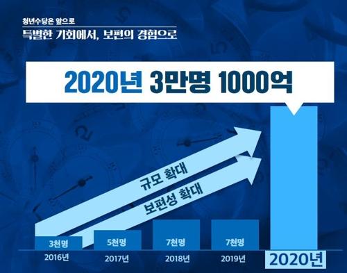 서울시, 3년간 10만명에 월 50만원 청년수당…월세도 지원