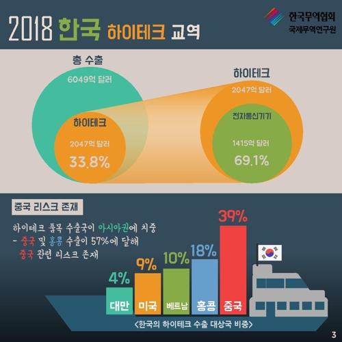 韓하이테크 수출 세계 5위지만 반도체·중국에 '편중'