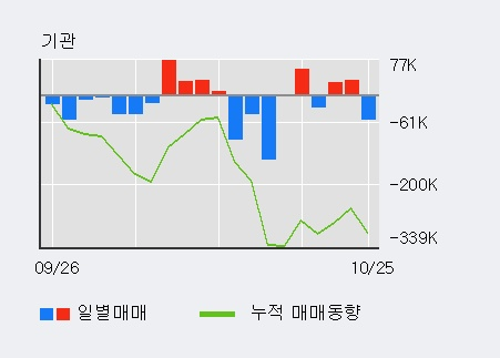 'DB하이텍' 52주 신고가 경신, 기관 4일 연속 순매수(14.5만주)