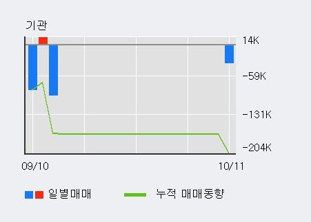 '써니전자' 5% 이상 상승, 기관 3일 연속 순매수(33주)