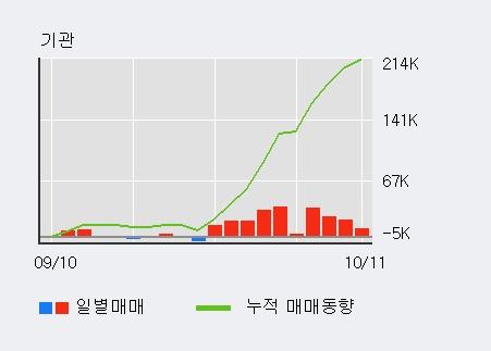 '이수화학' 52주 신고가 경신, 기관 3일 연속 순매수(5.0만주)