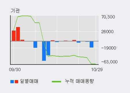 '한국프랜지' 5% 이상 상승, 전일 외국인 대량 순매수