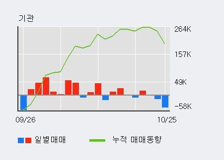 'SKC' 5% 이상 상승, 기관 5일 연속 순매수(14.8만주)
