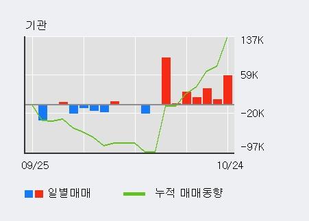 '경인양행' 5% 이상 상승, 전일 외국인 대량 순매도