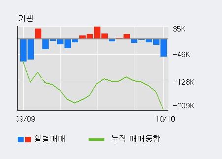 '웅진코웨이' 15% 이상 상승, 전일 외국인 대량 순매수