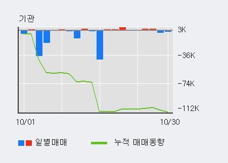 '한국콜마홀딩스' 5% 이상 상승, 전일 외국인 대량 순매수