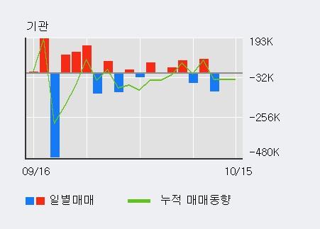 '마니커' 5% 이상 상승, 최근 3일간 기관 대량 순매도