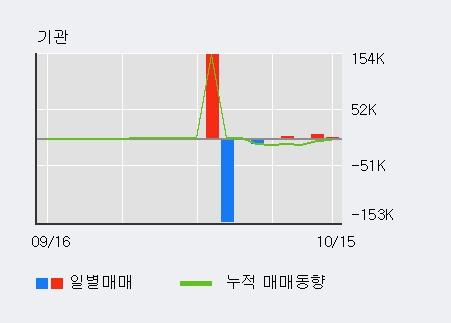 '오성첨단소재' 10% 이상 상승, 단기·중기 이평선 정배열로 상승세