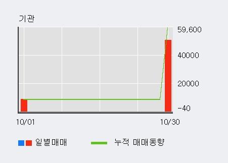 '제일바이오' 10% 이상 상승, 주가 상승세, 단기 이평선 역배열 구간