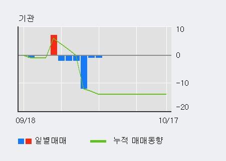 '홈센타홀딩스' 10% 이상 상승, 단기·중기 이평선 정배열로 상승세