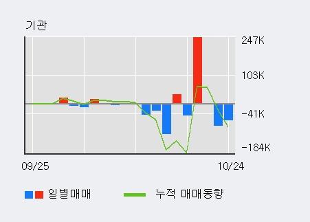 '하나마이크론' 10% 이상 상승, 전일 외국인 대량 순매수