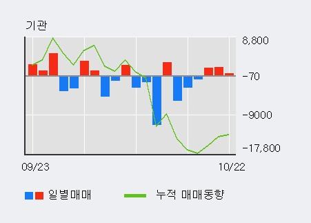 '현대리바트' 5% 이상 상승, 기관 4일 연속 순매수(1.2만주)