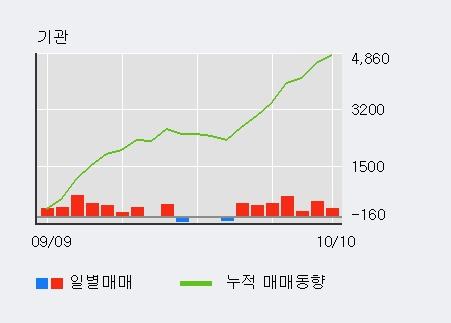'동양고속' 5% 이상 상승, 기관 7일 연속 순매수(2,542주)