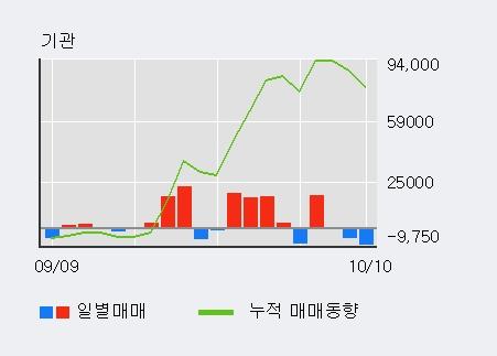 '메타랩스' 5% 이상 상승, 주가 상승세, 단기 이평선 역배열 구간