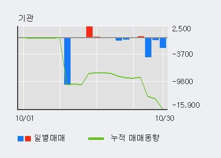 '한국화장품' 5% 이상 상승, 전일 외국인 대량 순매수