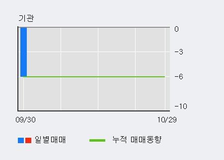 '와이제이엠게임즈' 10% 이상 상승, 최근 3일간 외국인 대량 순매수
