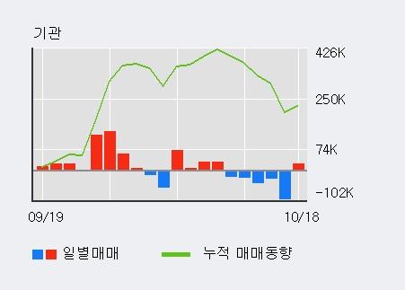 '심텍' 52주 신고가 경신, 단기·중기 이평선 정배열로 상승세