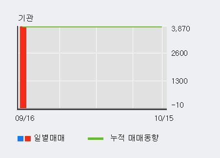 '줌인터넷' 10% 이상 상승, 주가 20일 이평선 상회, 단기·중기 이평선 역배열