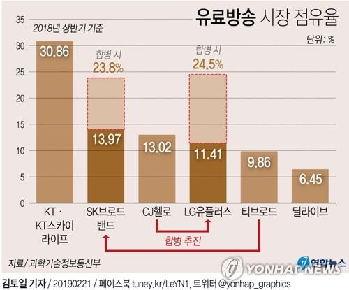 공정위 LGU+·CJ헬로 결합심사 '유보'…유료방송 M&A 차질생기나