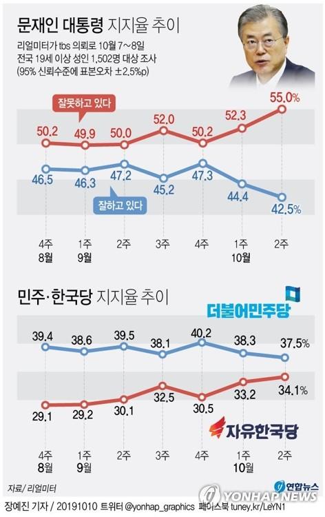 """국민 10명 중 6명 """"서초동·광화문 집회, 국민주권 발현""""[리얼미터]"""