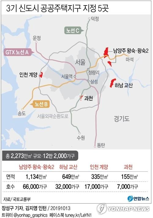 경기도·경기도시공사, 3기 신도시 공동사업시행 참여