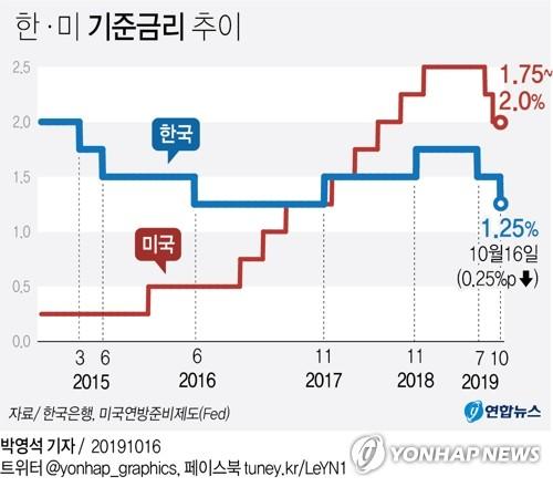 """""""한은 매파적 금리인하"""" 평가에 국고채 금리 일제히 상승"""