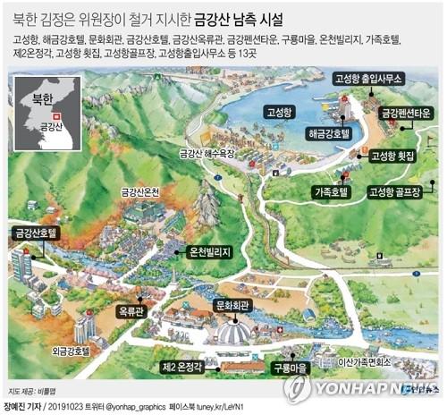 """김정은 """"금강산 南시설, 싹 들어내라"""" 초강수…남북경협 빨간불(종합)"""