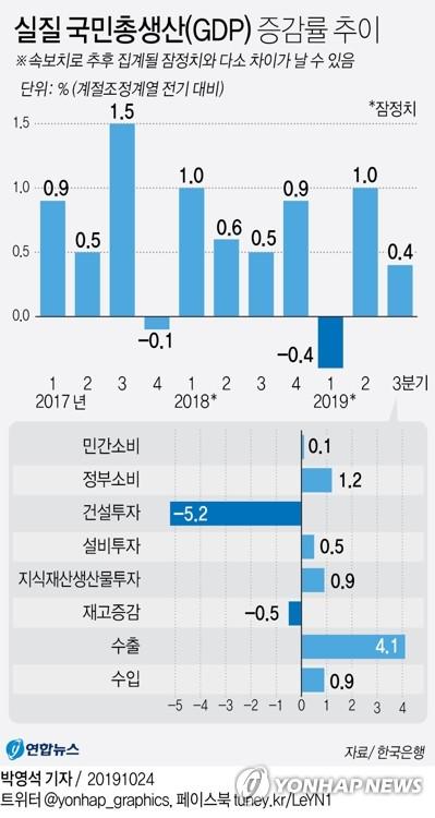 3분기 경제성장률 0.4%로 둔화…연 2% 성장 '빨간불'(종합)