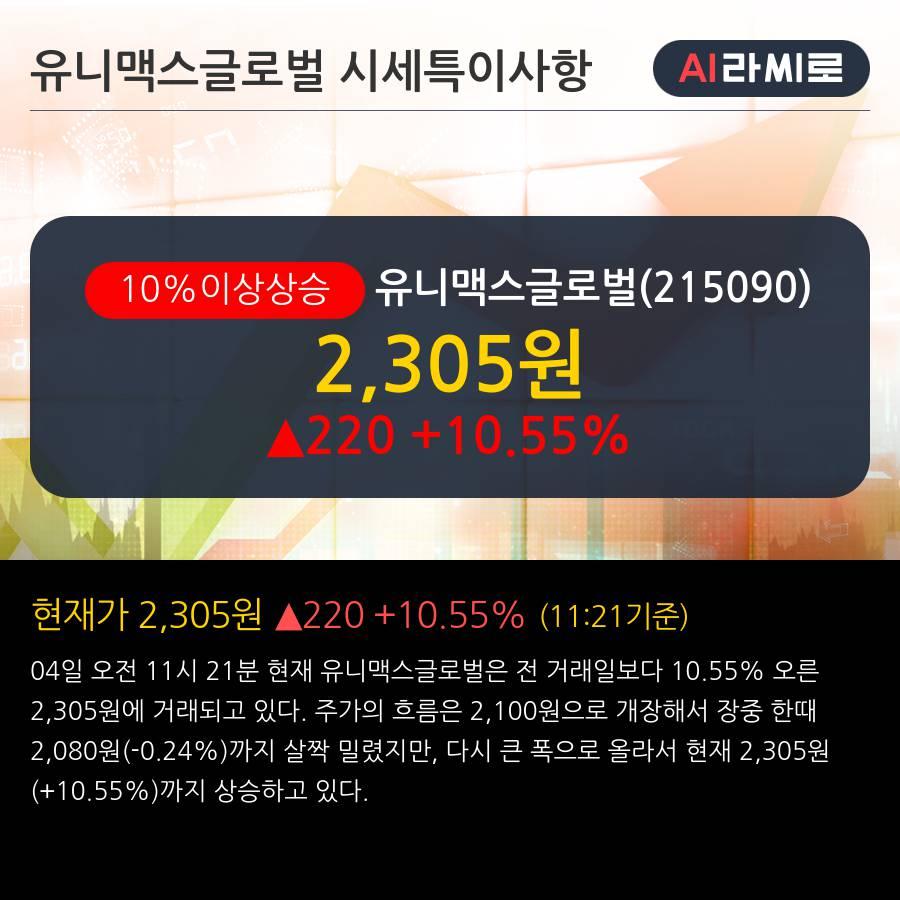 '유니맥스글로벌' 10% 이상 상승, 주가 20일 이평선 상회, 단기·중기 이평선 역배열