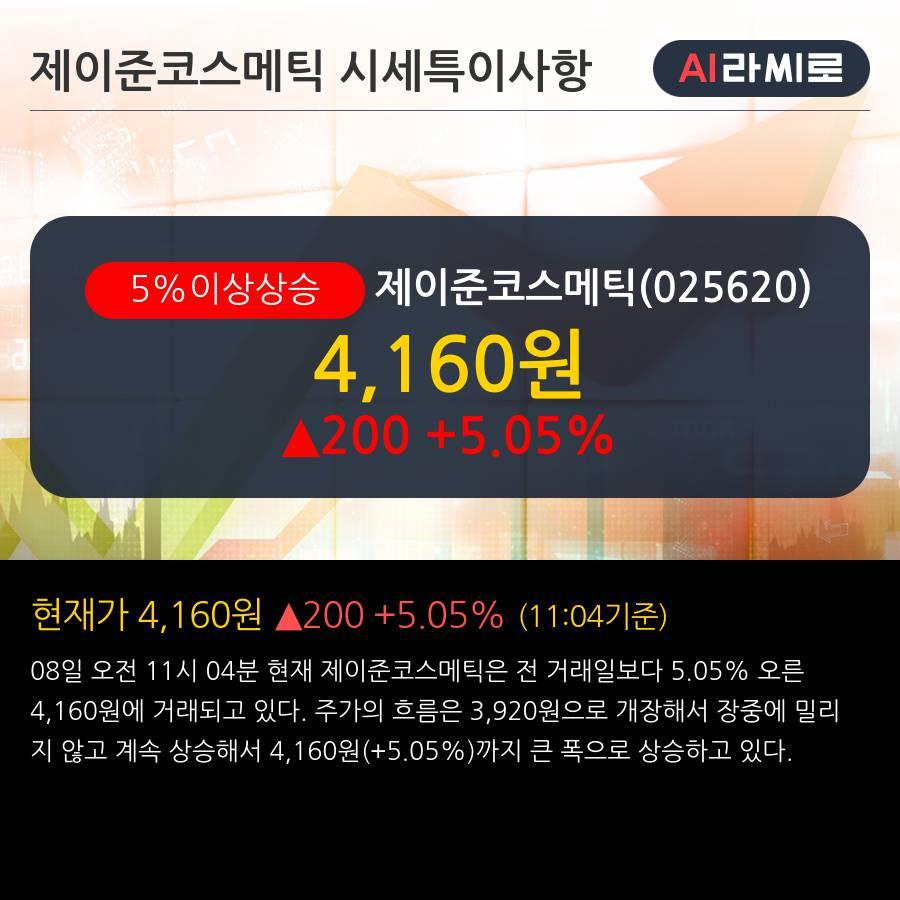 '제이준코스메틱' 5% 이상 상승, 주가 5일 이평선 상회, 단기·중기 이평선 역배열