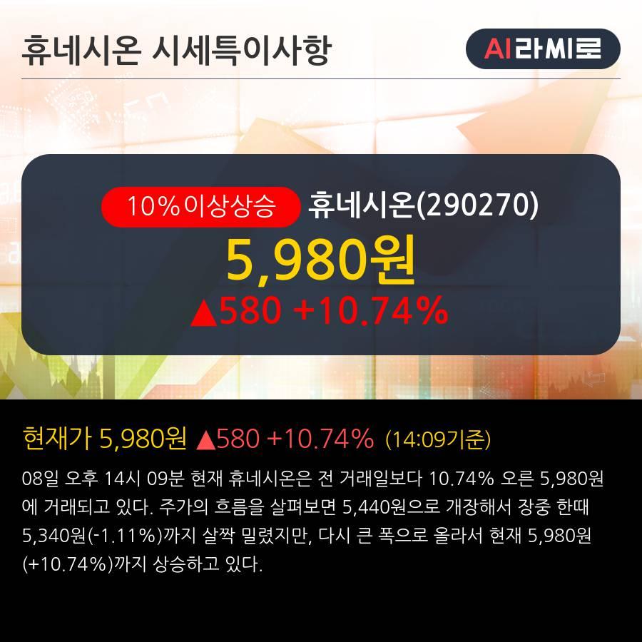'휴네시온' 10% 이상 상승, 주가 20일 이평선 상회, 단기·중기 이평선 역배열