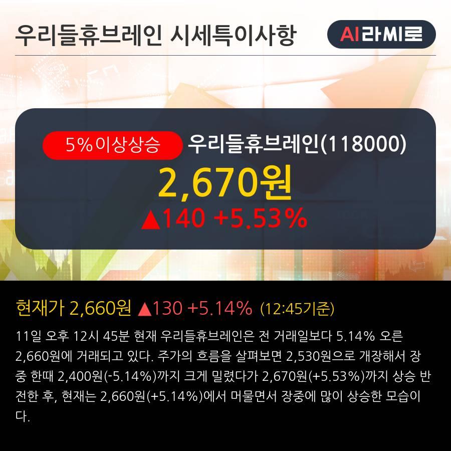 '우리들휴브레인' 5% 이상 상승, 상승 추세 후 조정 중, 단기·중기 이평선 정배열